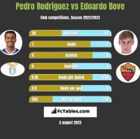 Pedro Rodriguez vs Edoardo Bove h2h player stats