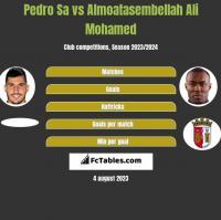 Pedro Sa vs Almoatasembellah Ali Mohamed h2h player stats