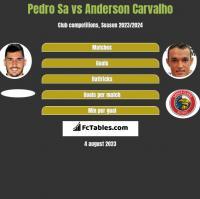 Pedro Sa vs Anderson Carvalho h2h player stats