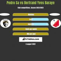 Pedro Sa vs Bertrand Yves Baraye h2h player stats