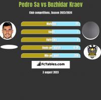 Pedro Sa vs Bozhidar Kraev h2h player stats