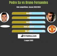 Pedro Sa vs Bruno Fernandes h2h player stats