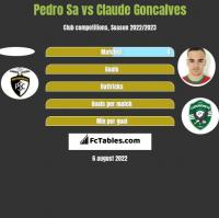 Pedro Sa vs Claude Goncalves h2h player stats