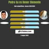 Pedro Sa vs Dener Clemente h2h player stats