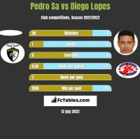 Pedro Sa vs Diego Lopes h2h player stats