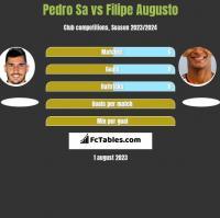Pedro Sa vs Filipe Augusto h2h player stats