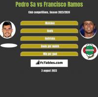 Pedro Sa vs Francisco Ramos h2h player stats