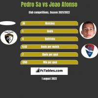 Pedro Sa vs Joao Afonso h2h player stats