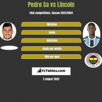 Pedro Sa vs Lincoln h2h player stats