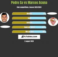 Pedro Sa vs Marcos Acuna h2h player stats