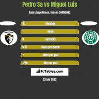 Pedro Sa vs Miguel Luis h2h player stats