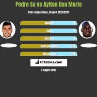 Pedro Sa vs Aylton Boa Morte h2h player stats