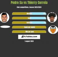 Pedro Sa vs Thierry Correia h2h player stats