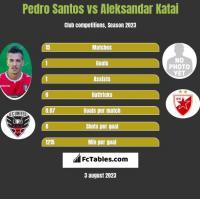 Pedro Santos vs Aleksandar Katai h2h player stats