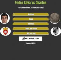 Pedro Silva vs Charles h2h player stats