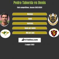 Pedro Taborda vs Denis h2h player stats