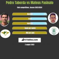 Pedro Taborda vs Mateus Pasinato h2h player stats