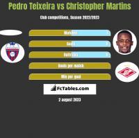 Pedro Teixeira vs Christopher Martins h2h player stats
