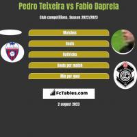 Pedro Teixeira vs Fabio Daprela h2h player stats