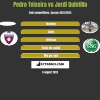 Pedro Teixeira vs Jordi Quintilla h2h player stats