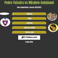 Pedro Teixeira vs Miralem Sulejmani h2h player stats