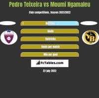 Pedro Teixeira vs Moumi Ngamaleu h2h player stats