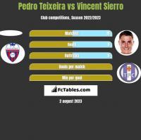 Pedro Teixeira vs Vincent Sierro h2h player stats