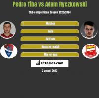 Pedro Tiba vs Adam Ryczkowski h2h player stats