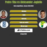 Pedro Tiba vs Aleksander Jagiello h2h player stats