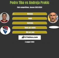Pedro Tiba vs Andreja Prokić h2h player stats