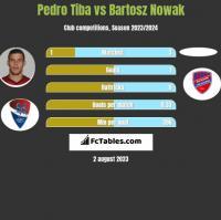 Pedro Tiba vs Bartosz Nowak h2h player stats