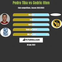 Pedro Tiba vs Cedric Itten h2h player stats