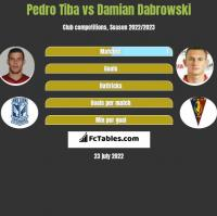 Pedro Tiba vs Damian Dąbrowski h2h player stats