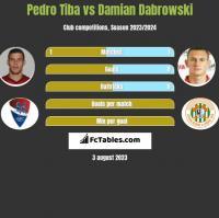 Pedro Tiba vs Damian Dabrowski h2h player stats