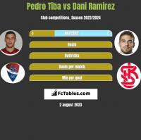 Pedro Tiba vs Dani Ramirez h2h player stats