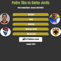 Pedro Tiba vs Darko Jevtic h2h player stats