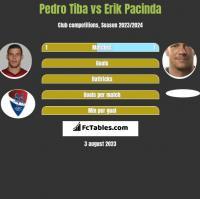 Pedro Tiba vs Erik Pacinda h2h player stats