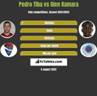 Pedro Tiba vs Glen Kamara h2h player stats