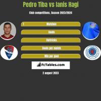 Pedro Tiba vs Ianis Hagi h2h player stats