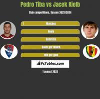 Pedro Tiba vs Jacek Kiełb h2h player stats