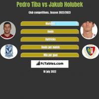 Pedro Tiba vs Jakub Holubek h2h player stats