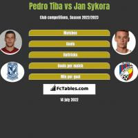 Pedro Tiba vs Jan Sykora h2h player stats