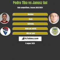 Pedro Tiba vs Janusz Gol h2h player stats