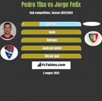 Pedro Tiba vs Jorge Felix h2h player stats