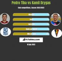 Pedro Tiba vs Kamil Drygas h2h player stats