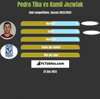 Pedro Tiba vs Kamil Jozwiak h2h player stats
