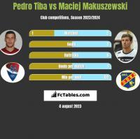 Pedro Tiba vs Maciej Makuszewski h2h player stats