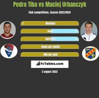 Pedro Tiba vs Maciej Urbańczyk h2h player stats