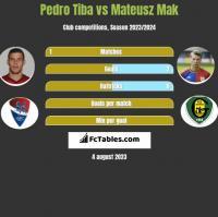 Pedro Tiba vs Mateusz Mak h2h player stats