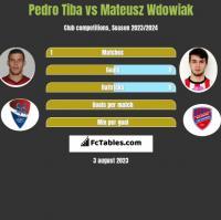 Pedro Tiba vs Mateusz Wdowiak h2h player stats